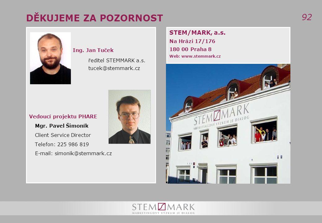 92 DĚKUJEME ZA POZORNOST STEM/MARK, a.s. Na Hrázi 17/176 180 00 Praha 8 Web: www.stemmark.cz Ing.