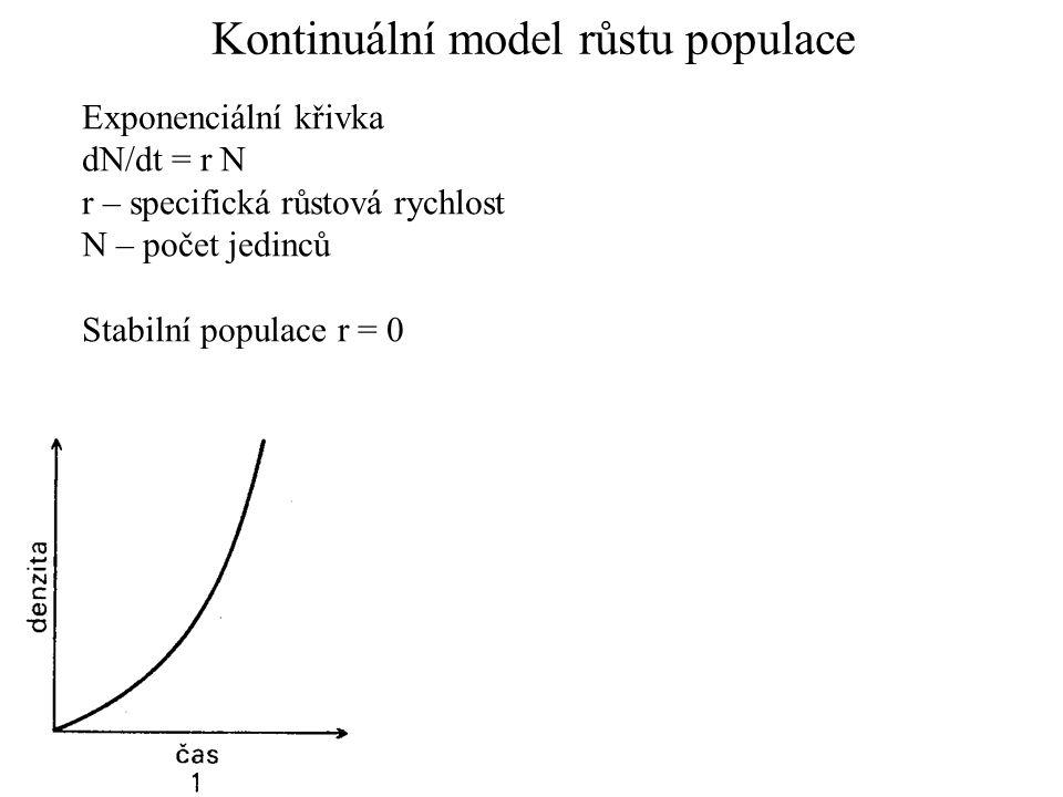 Kontinuální model růstu populace Exponenciální křivka dN/dt = r N r – specifická růstová rychlost N – počet jedinců Stabilní populace r = 0