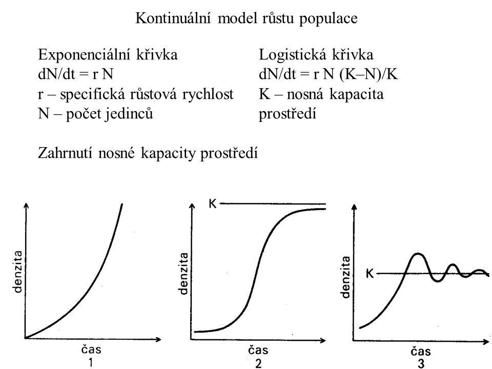 Kontinuální model růstu populace Exponenciální křivka dN/dt = r N r – specifická růstová rychlost N – počet jedinců Zahrnutí nosné kapacity prostředí Logistická křivka dN/dt = r N (K–N)/K K – nosná kapacita prostředí
