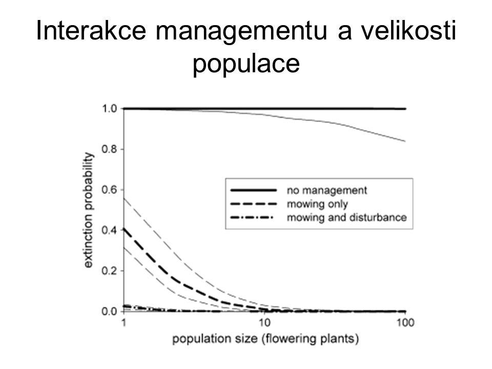 Interakce managementu a velikosti populace