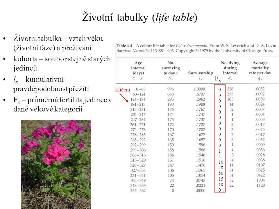 Životní tabulky (life table) Životní tabulka – vztah věku (životní fáze) a přežívání kohorta – soubor stejně starých jedinců l x – kumulativní pravděpodobnost přežití F x – průměrná fertilita jedince v dané věkové kategorii FxFx 0 1 5 10 20 50 15 10 0 klíčení