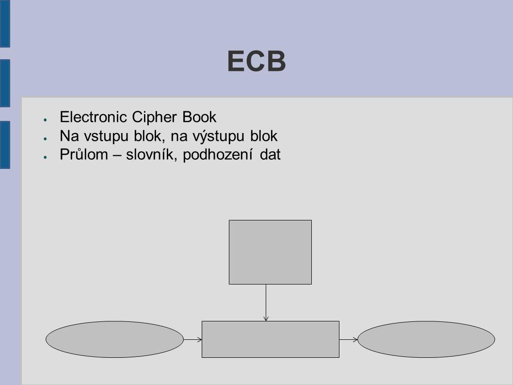 ECB ● Electronic Cipher Book ● Na vstupu blok, na výstupu blok ● Průlom – slovník, podhození dat