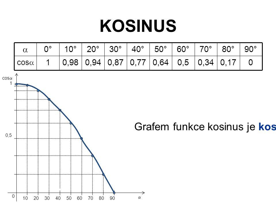 KOSINUS 0,17 80° 00,340,50,640,770,870,940,981 cos  90°70°60°50°40°30°20°10°0°  Grafem funkce kosinus je kosinusoida.