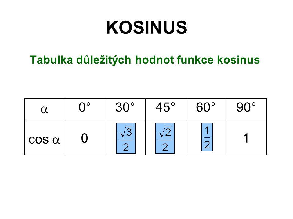 KOSINUS Tabulka důležitých hodnot funkce kosinus 45° 10 cos  90°60°30°0° 