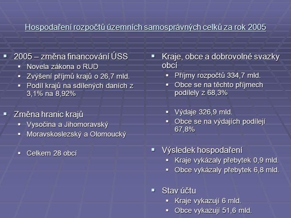 Hospodaření rozpočtů územních samosprávných celků za rok 2005  2005 – změna financování ÚSS  Novela zákona o RUD  Zvýšení příjmů krajů o 26,7 mld.