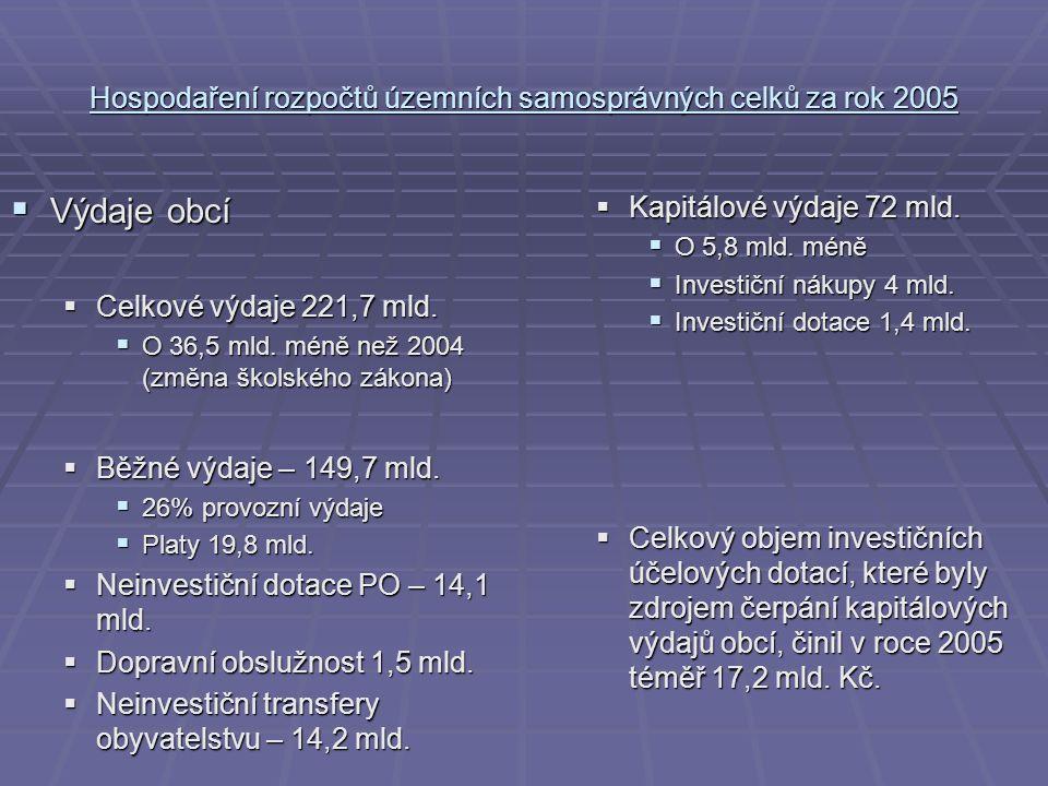 Hospodaření rozpočtů územních samosprávných celků za rok 2005  Výdaje obcí  Celkové výdaje 221,7 mld.