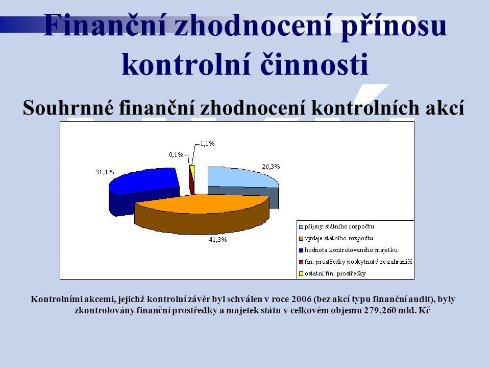 Souhrnné finanční zhodnocení kontrolních akcí Kontrolními akcemi, jejichž kontrolní závěr byl schválen v roce 2006 (bez akcí typu finanční audit), byly zkontrolovány finanční prostředky a majetek státu v celkovém objemu 279,260 mld.