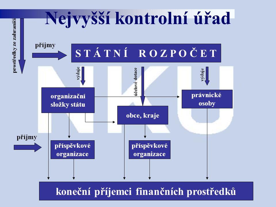 Nejvyšší kontrolní úřad S T Á T N Í R O Z P O Č E T právnické osoby obce, kraje příjmy účelové dotace výdaje koneční příjemci finančních prostředků příspěvkové organizace příjmy příspěvkové organizace organizační složky státu prostředky ze zahraničí