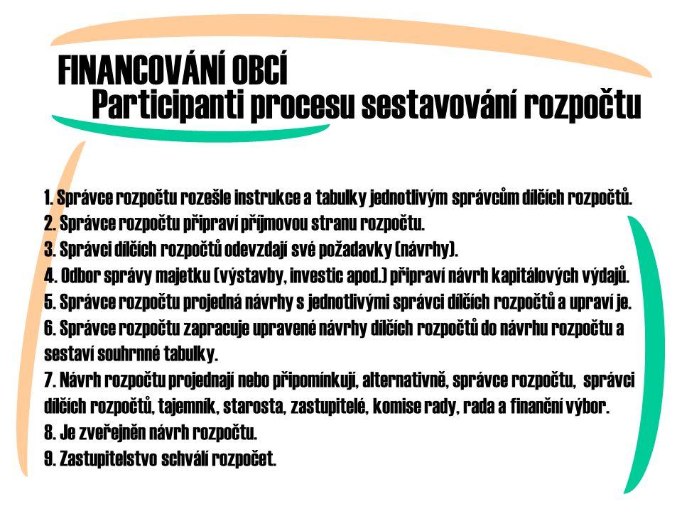 Participanti procesu sestavování rozpočtu 1.