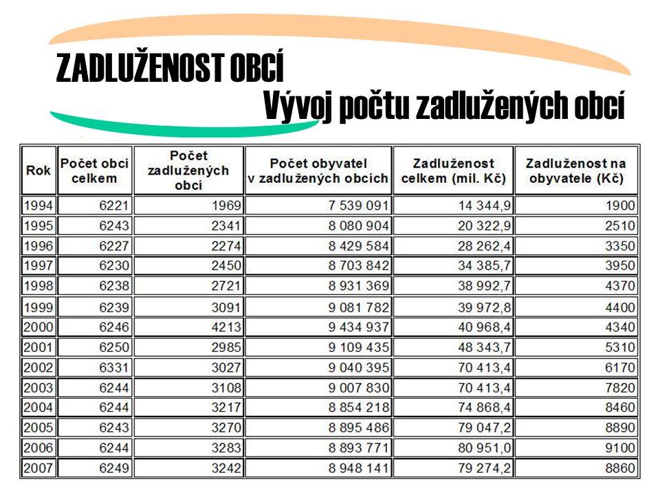 ZADLUŽENOST OBCÍ Vývoj počtu zadlužených obcí