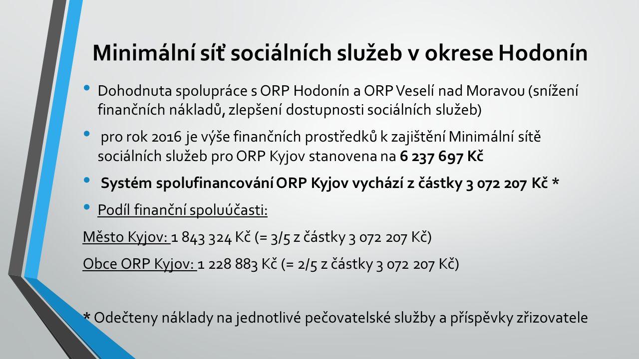 Minimální síť sociálních služeb v okrese Hodonín Dohodnuta spolupráce s ORP Hodonín a ORP Veselí nad Moravou (snížení finančních nákladů, zlepšení dostupnosti sociálních služeb) pro rok 2016 je výše finančních prostředků k zajištění Minimální sítě sociálních služeb pro ORP Kyjov stanovena na 6 237 697 Kč Systém spolufinancování ORP Kyjov vychází z částky 3 072 207 Kč * Podíl finanční spoluúčasti: Město Kyjov: 1 843 324 Kč (= 3/5 z částky 3 072 207 Kč) Obce ORP Kyjov: 1 228 883 Kč (= 2/5 z částky 3 072 207 Kč) * Odečteny náklady na jednotlivé pečovatelské služby a příspěvky zřizovatele