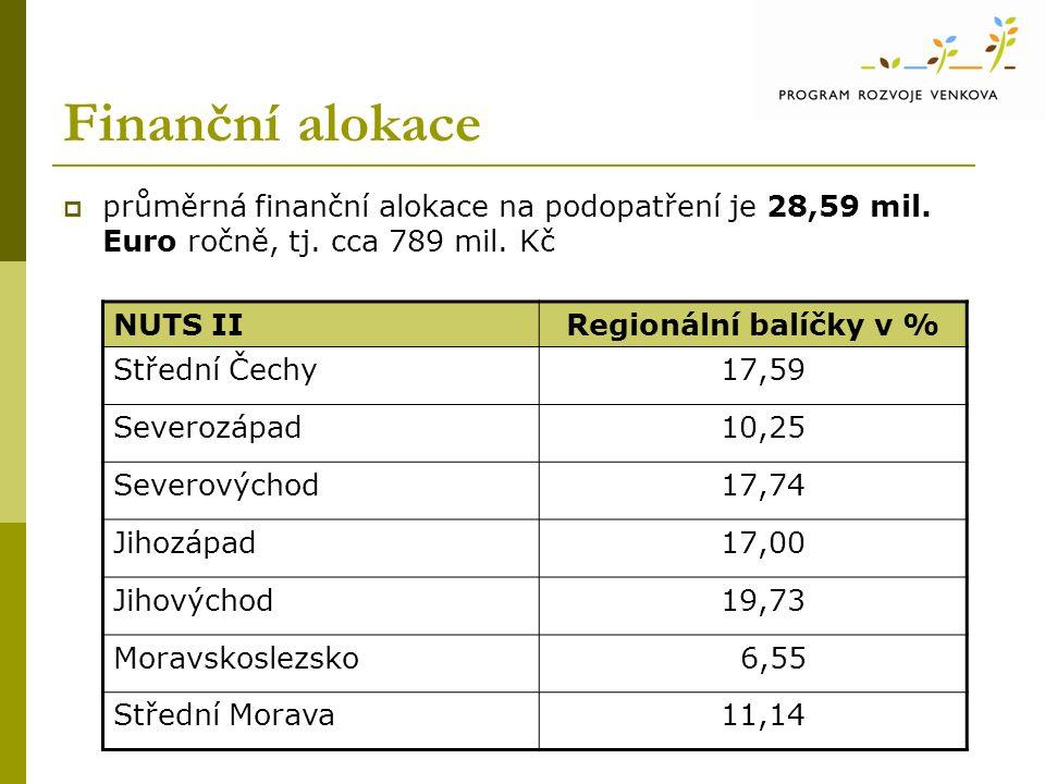 Finanční alokace  průměrná finanční alokace na podopatření je 28,59 mil.