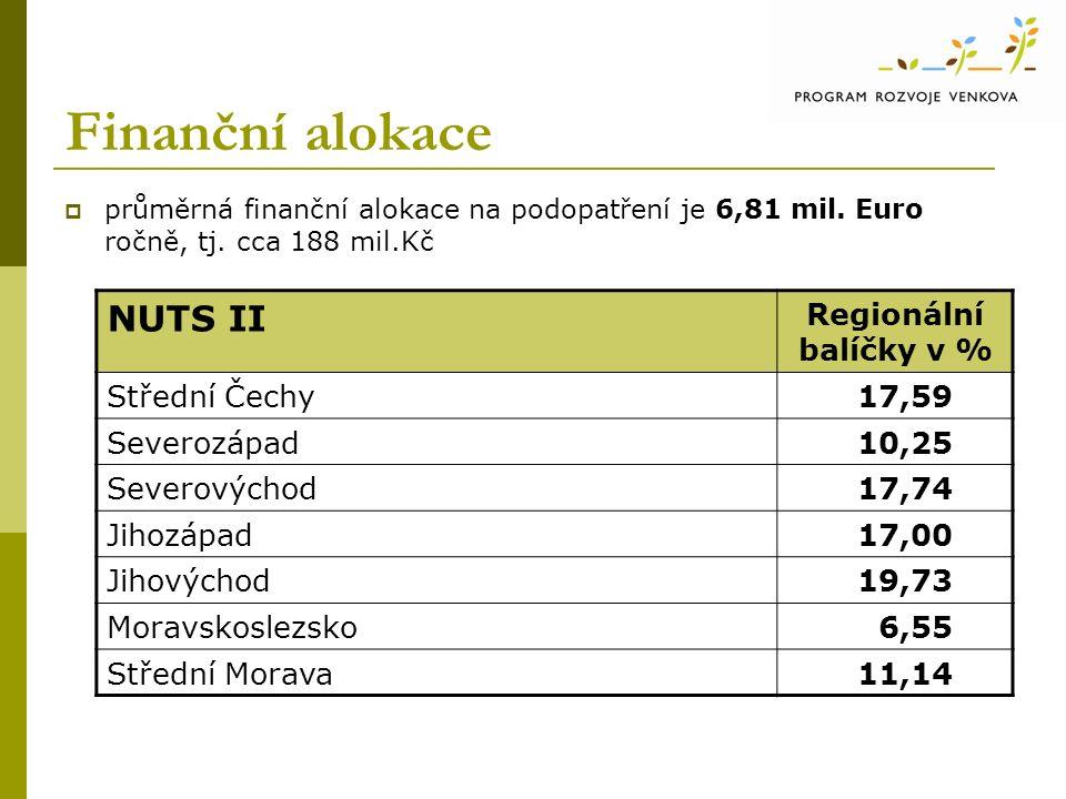 Finanční alokace  průměrná finanční alokace na podopatření je 6,81 mil.