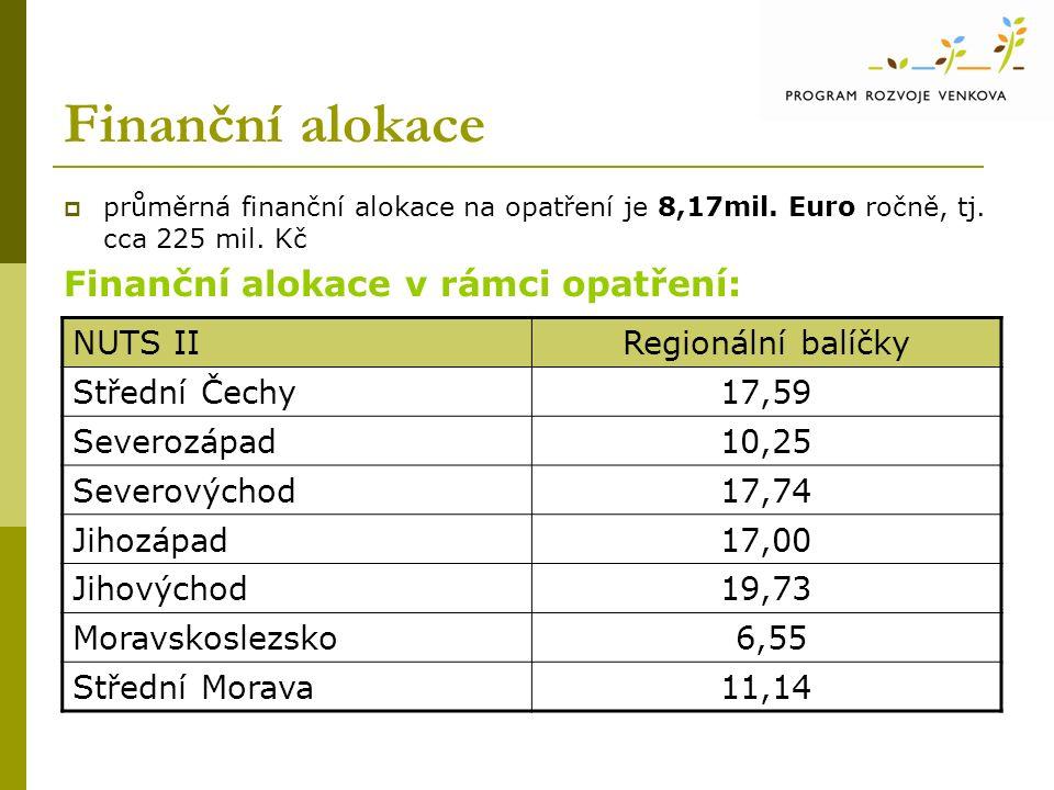 Finanční alokace  průměrná finanční alokace na opatření je 8,17mil.