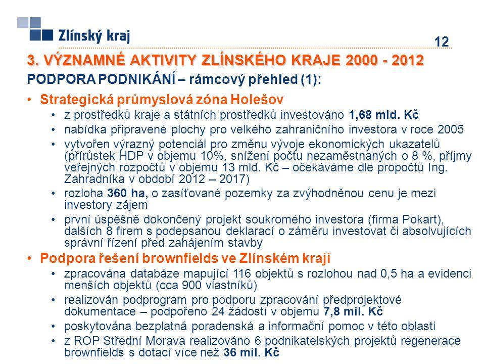 12 PODPORA PODNIKÁNÍ – rámcový přehled (1): Strategická průmyslová zóna Holešov z prostředků kraje a státních prostředků investováno 1,68 mld. Kč nabí