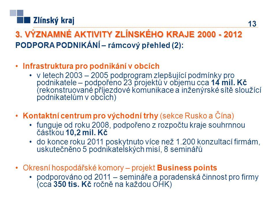 13 PODPORA PODNIKÁNÍ – rámcový přehled (2): Infrastruktura pro podnikání v obcích v letech 2003 – 2005 podprogram zlepšující podmínky pro podnikatele