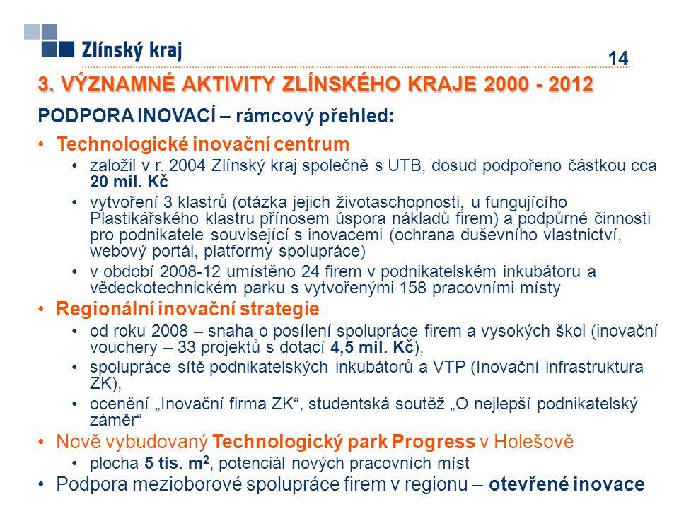 14 PODPORA INOVACÍ – rámcový přehled: Technologické inovační centrum založil v r. 2004 Zlínský kraj společně s UTB, dosud podpořeno částkou cca 20 mil