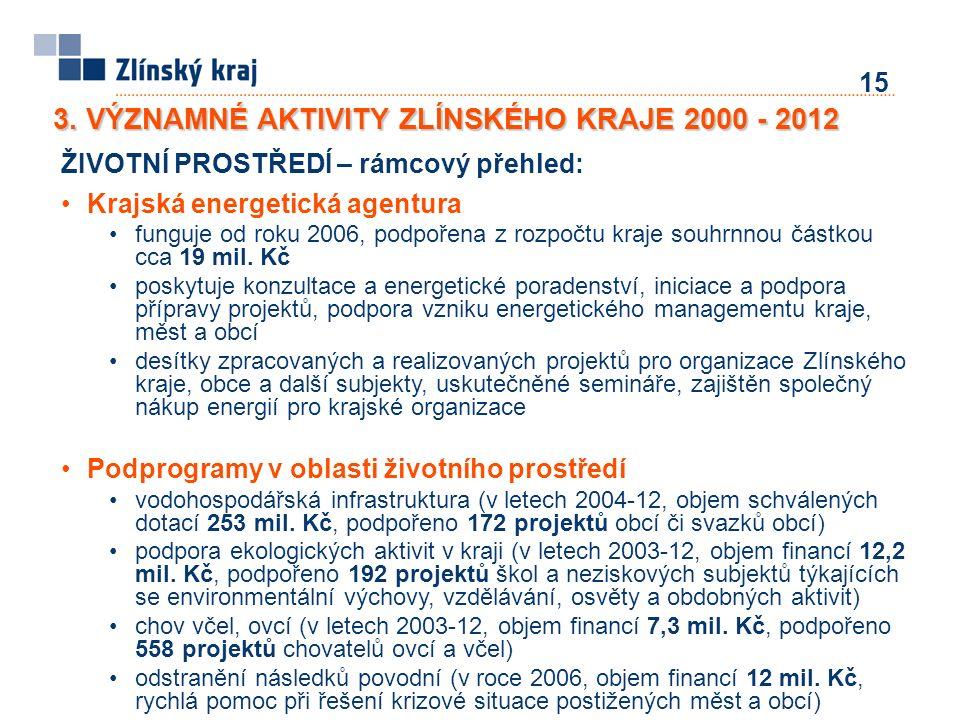 15 ŽIVOTNÍ PROSTŘEDÍ – rámcový přehled: Krajská energetická agentura funguje od roku 2006, podpořena z rozpočtu kraje souhrnnou částkou cca 19 mil. Kč