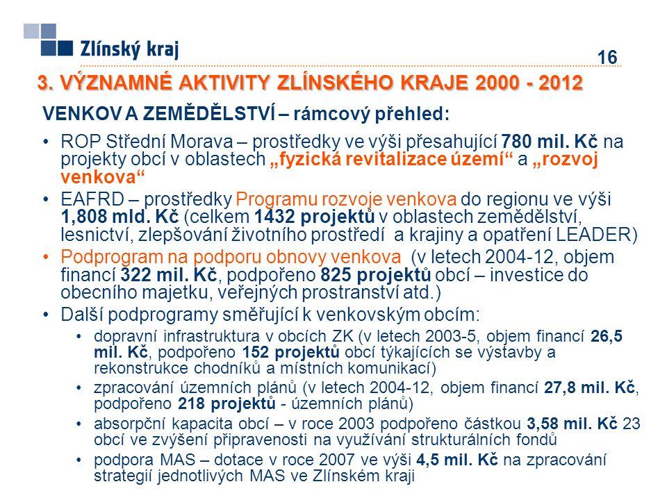"""16 VENKOV A ZEMĚDĚLSTVÍ – rámcový přehled: ROP Střední Morava – prostředky ve výši přesahující 780 mil. Kč na projekty obcí v oblastech """"fyzická revit"""