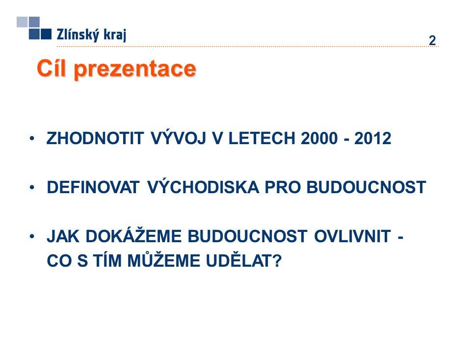 Cíl prezentace ZHODNOTIT VÝVOJ V LETECH 2000 - 2012 DEFINOVAT VÝCHODISKA PRO BUDOUCNOST JAK DOKÁŽEME BUDOUCNOST OVLIVNIT - CO S TÍM MŮŽEME UDĚLAT? 2