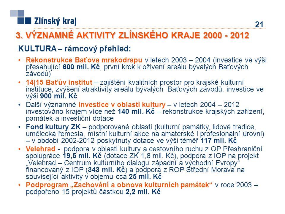 21 KULTURA – rámcový přehled: Rekonstrukce Baťova mrakodrapu v letech 2003 – 2004 (investice ve výši přesahující 600 mil. Kč, první krok k oživení are