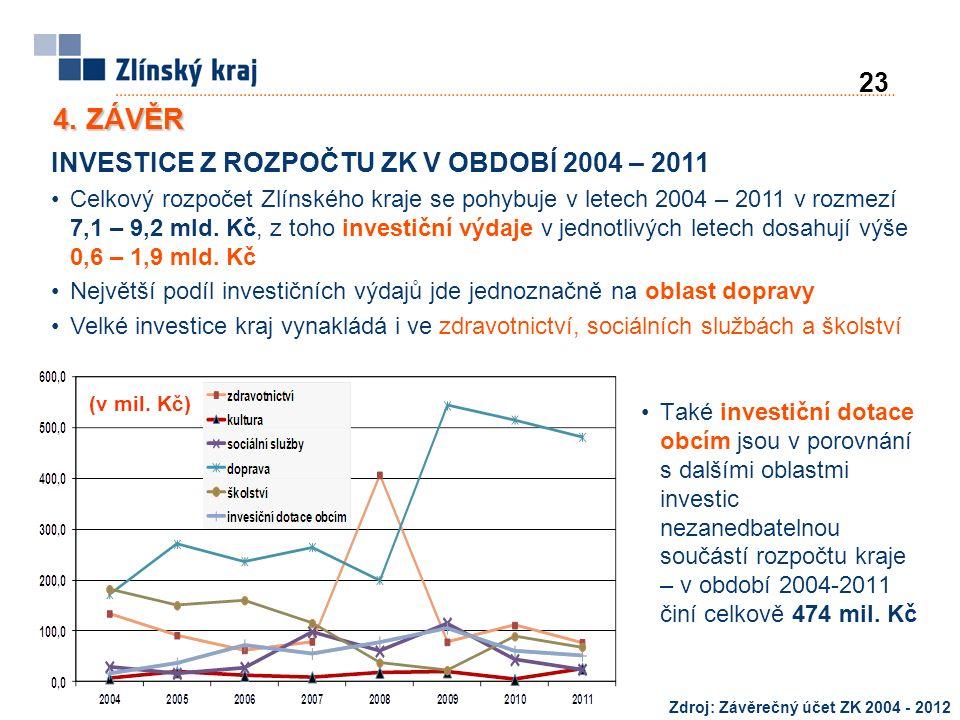23 INVESTICE Z ROZPOČTU ZK V OBDOBÍ 2004 – 2011 Celkový rozpočet Zlínského kraje se pohybuje v letech 2004 – 2011 v rozmezí 7,1 – 9,2 mld. Kč, z toho