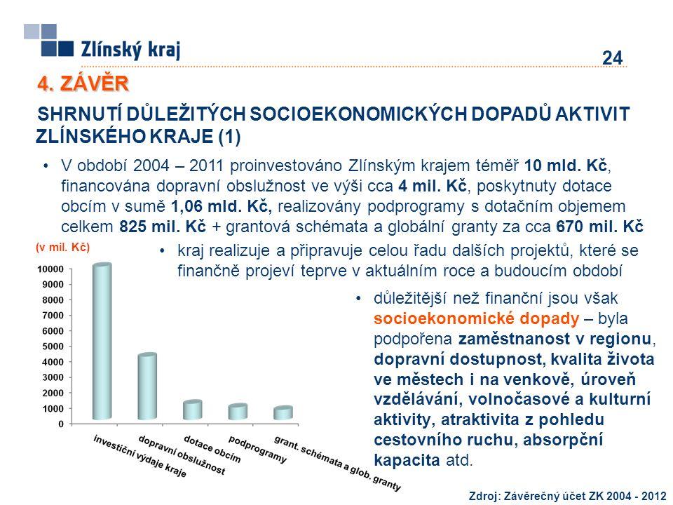 SHRNUTÍ DŮLEŽITÝCH SOCIOEKONOMICKÝCH DOPADŮ AKTIVIT ZLÍNSKÉHO KRAJE (1) 24 V období 2004 – 2011 proinvestováno Zlínským krajem téměř 10 mld. Kč, finan