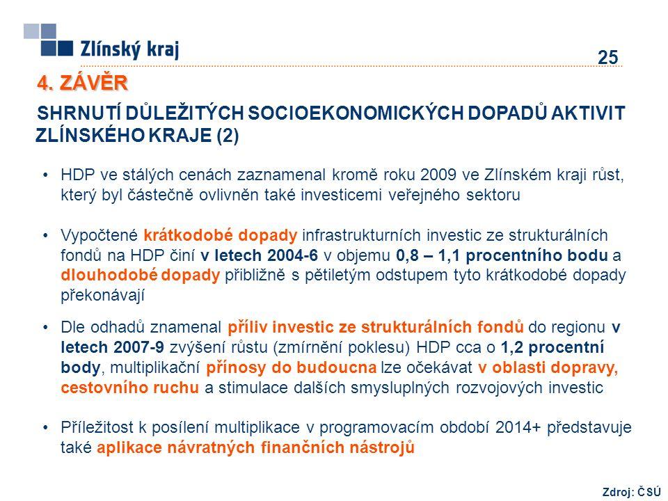 4. ZÁVĚR SHRNUTÍ DŮLEŽITÝCH SOCIOEKONOMICKÝCH DOPADŮ AKTIVIT ZLÍNSKÉHO KRAJE (2) 25 HDP ve stálých cenách zaznamenal kromě roku 2009 ve Zlínském kraji