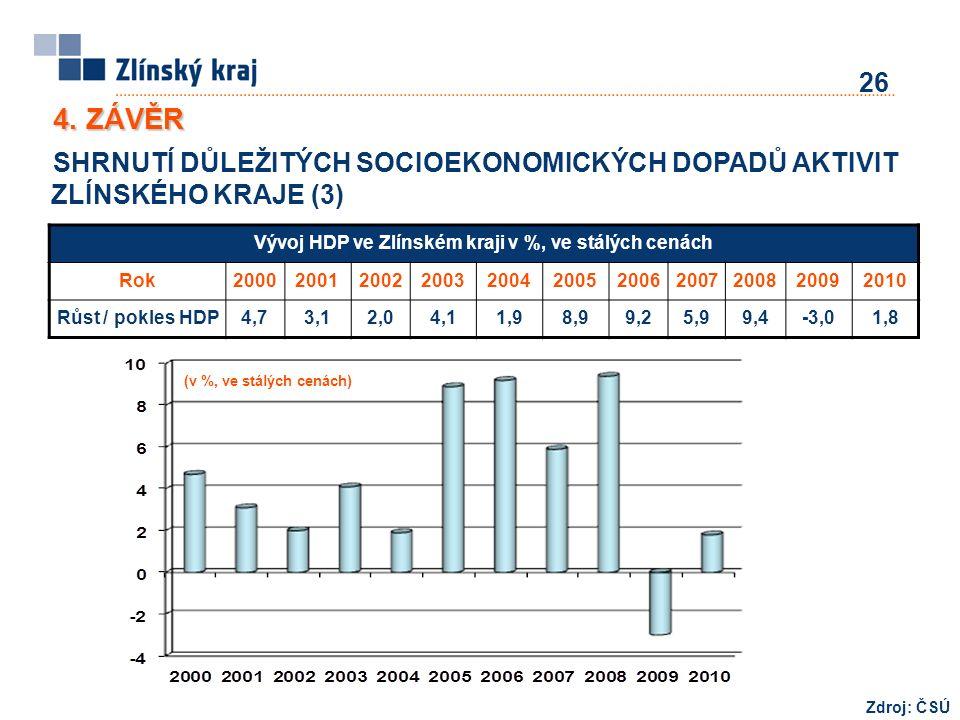 4. ZÁVĚR SHRNUTÍ DŮLEŽITÝCH SOCIOEKONOMICKÝCH DOPADŮ AKTIVIT ZLÍNSKÉHO KRAJE (3) 26 Zdroj: ČSÚ (v %, ve stálých cenách) Vývoj HDP ve Zlínském kraji v
