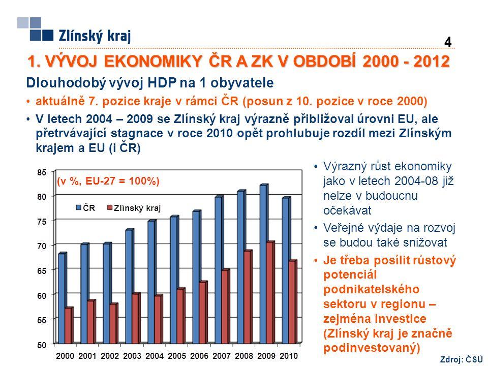 4 1. VÝVOJ EKONOMIKY ČR A ZK V OBDOBÍ 2000 - 2012 (v %, EU-27 = 100%) Dlouhodobý vývoj HDP na 1 obyvatele aktuálně 7. pozice kraje v rámci ČR (posun z