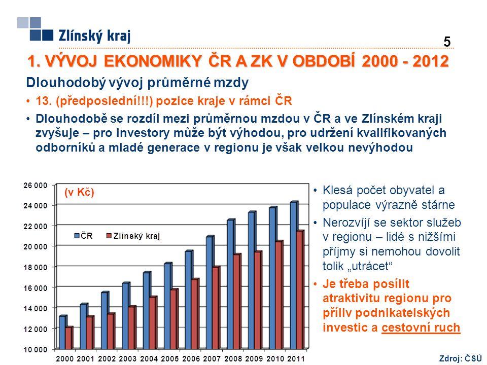 5 1. VÝVOJ EKONOMIKY ČR A ZK V OBDOBÍ 2000 - 2012 (v Kč) Dlouhodobý vývoj průměrné mzdy 13. (předposlední!!!) pozice kraje v rámci ČR Dlouhodobě se ro