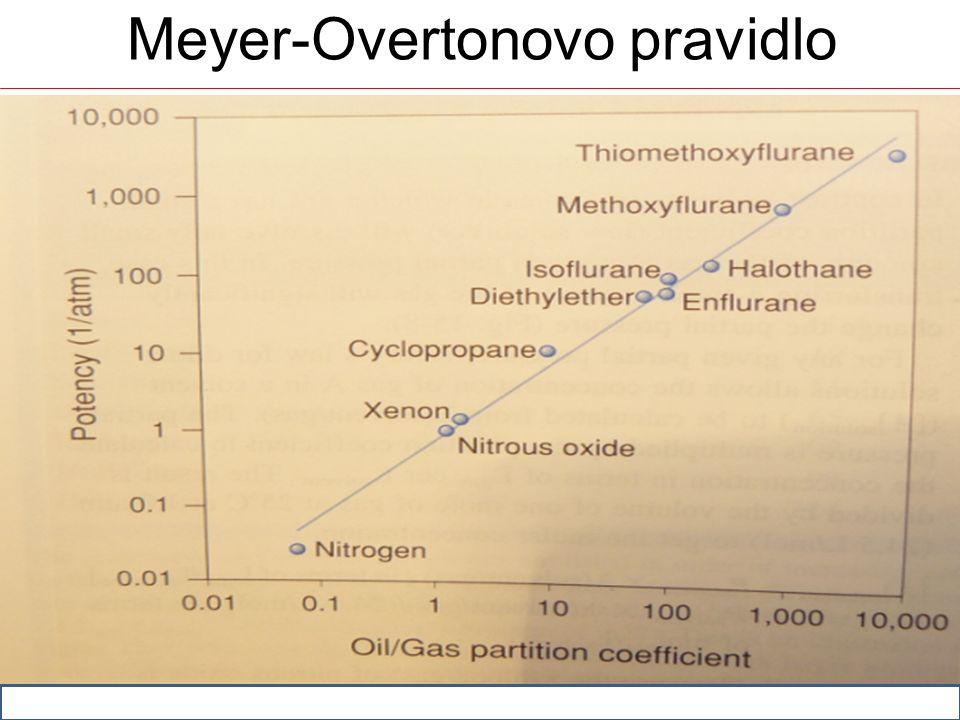Meyer-Overtonovo pravidlo