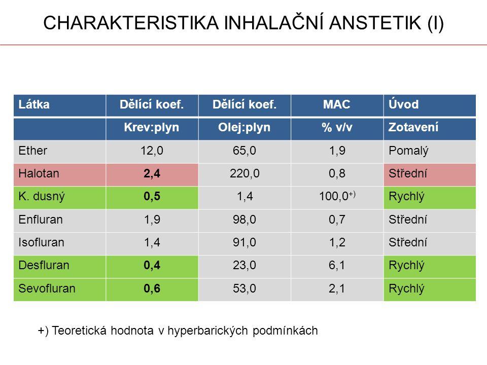 CHARAKTERISTIKA INHALAČNÍ ANSTETIK (I) LátkaDělící koef. MACÚvod Krev:plynOlej:plyn% v/vZotavení Ether12,065,01,9Pomalý Halotan2,4220,00,8Střední K. d