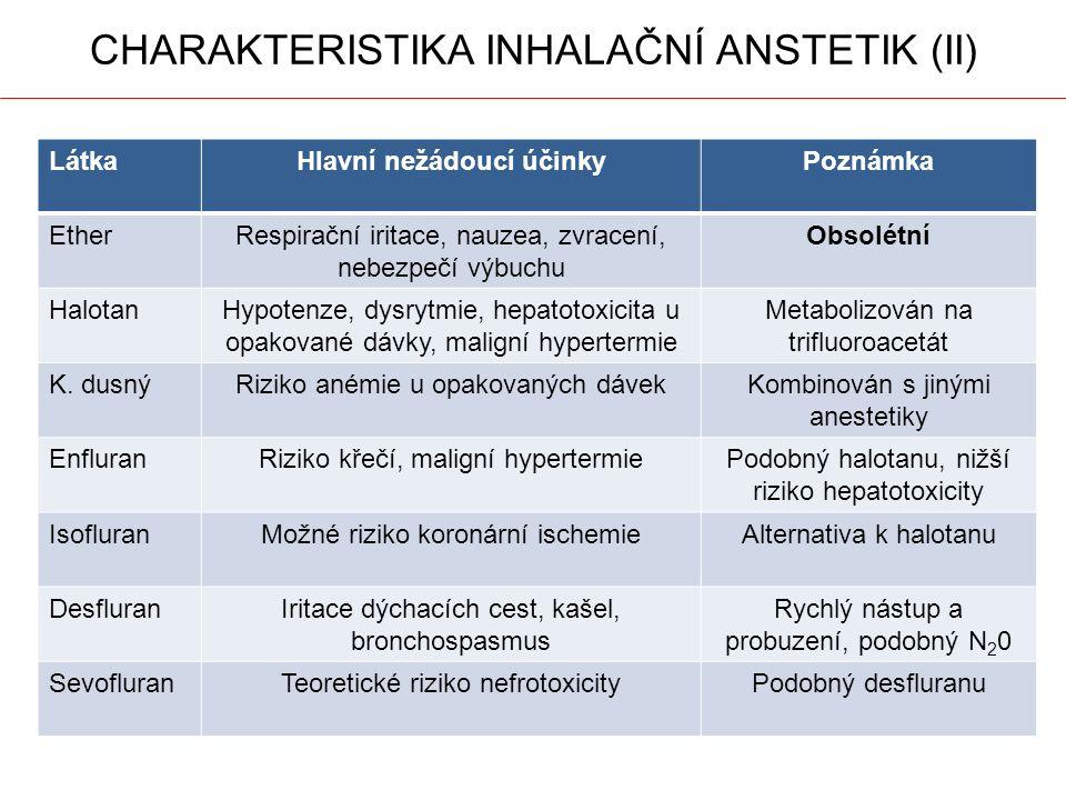 CHARAKTERISTIKA INHALAČNÍ ANSTETIK (II) LátkaHlavní nežádoucí účinkyPoznámka EtherRespirační iritace, nauzea, zvracení, nebezpečí výbuchu Obsolétní HalotanHypotenze, dysrytmie, hepatotoxicita u opakované dávky, maligní hypertermie Metabolizován na trifluoroacetát K.