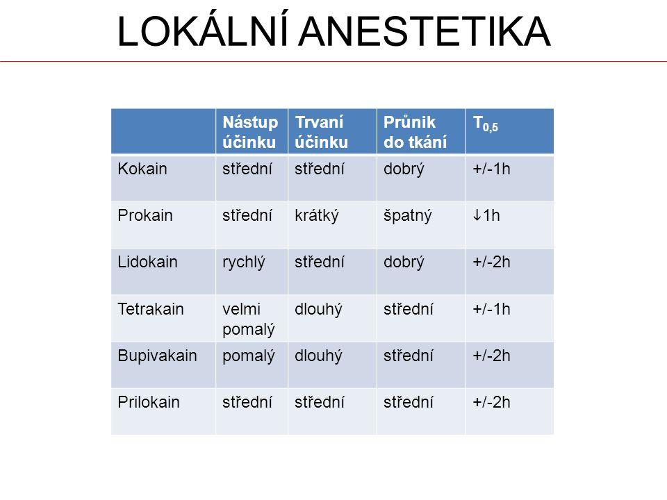 LOKÁLNÍ ANESTETIKA Nástup účinku Trvaní účinku Průnik do tkání T 0,5 Kokainstřední dobrý+/-1h Prokainstředníkrátkýšpatný  1h Lidokainrychlýstřednídobrý+/-2h Tetrakainvelmi pomalý dlouhýstřední+/-1h Bupivakainpomalýdlouhýstřední+/-2h Prilokainstřední +/-2h