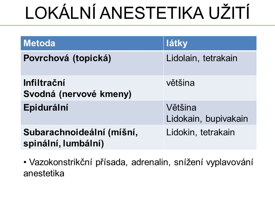 LOKÁLNÍ ANESTETIKA UŽITÍ Metodalátky Povrchová (topická)Lidolain, tetrakain Infiltrační Svodná (nervové kmeny) většina EpidurálníVětšina Lidokain, bupivakain Subarachnoideální (míšní, spinální, lumbální) Lidokin, tetrakain Vazokonstrikční přísada, adrenalin, snížení vyplavování anestetika
