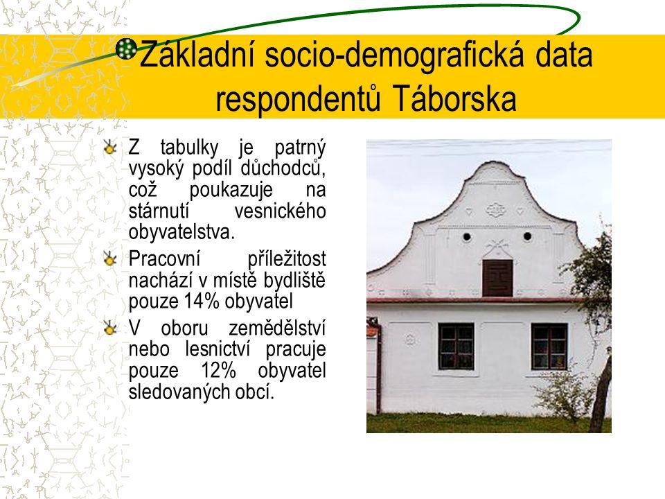 Z tabulky je patrný vysoký podíl důchodců, což poukazuje na stárnutí vesnického obyvatelstva.