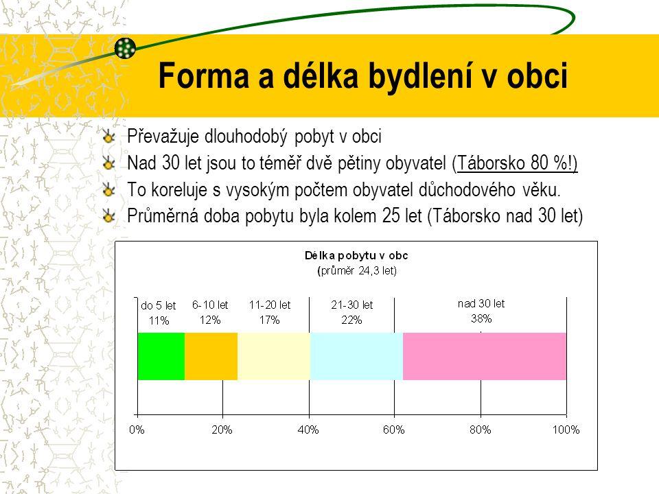 Forma a délka bydlení v obci Převažuje dlouhodobý pobyt v obci Nad 30 let jsou to téměř dvě pětiny obyvatel (Táborsko 80 %!) To koreluje s vysokým počtem obyvatel důchodového věku.