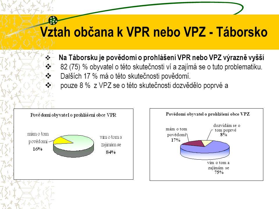Vztah občana k VPR nebo VPZ - Táborsko  Na Táborsku je povědomí o prohlášení VPR nebo VPZ výrazně vyšší  82 (75) % obyvatel o této skutečnosti ví a zajímá se o tuto problematiku.