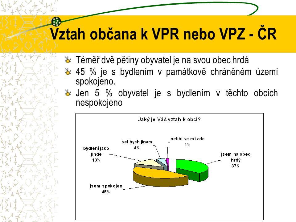 Vztah občana k VPR nebo VPZ - ČR Téměř dvě pětiny obyvatel je na svou obec hrdá 45 % je s bydlením v památkově chráněném území spokojeno. Jen 5 % obyv