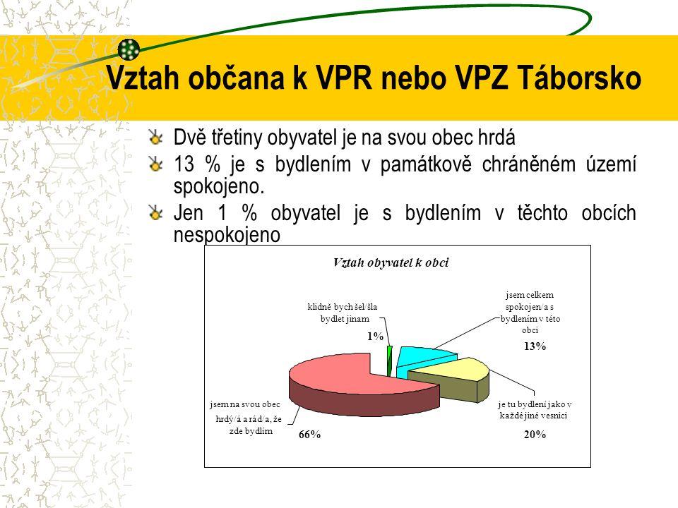 Vztah občana k VPR nebo VPZ Táborsko Dvě třetiny obyvatel je na svou obec hrdá 13 % je s bydlením v památkově chráněném území spokojeno. Jen 1 % obyva