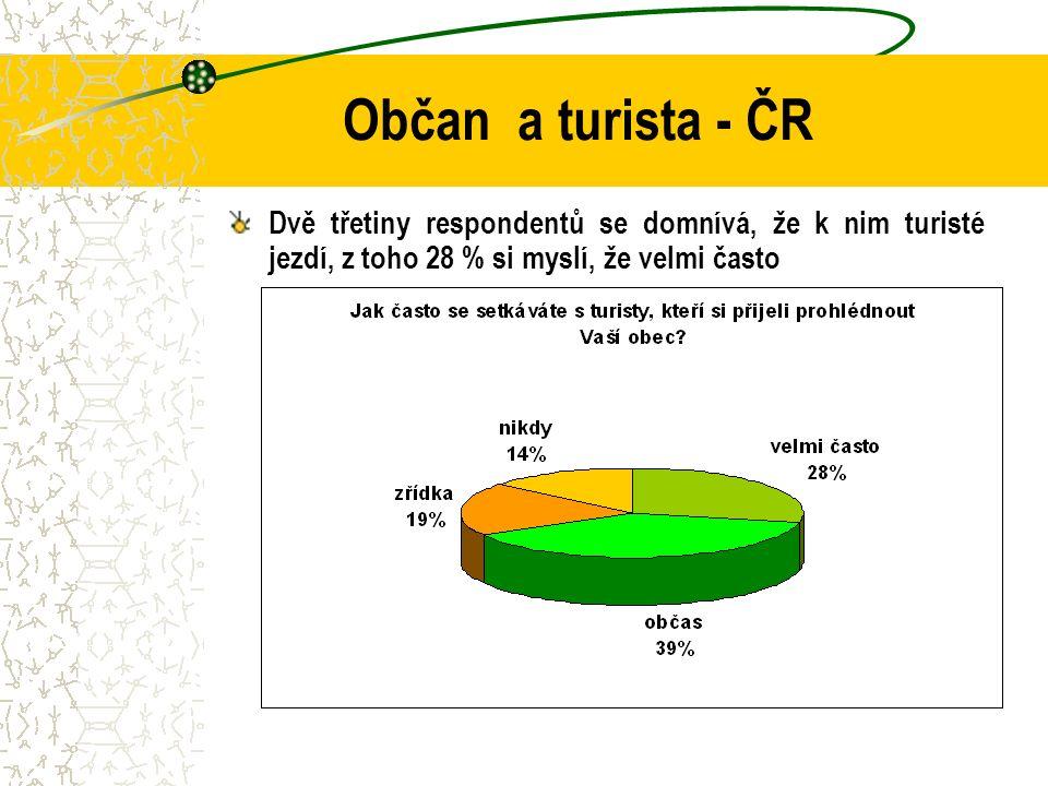 Občan a turista - ČR Dvě třetiny respondentů se domnívá, že k nim turisté jezdí, z toho 28 % si myslí, že velmi často