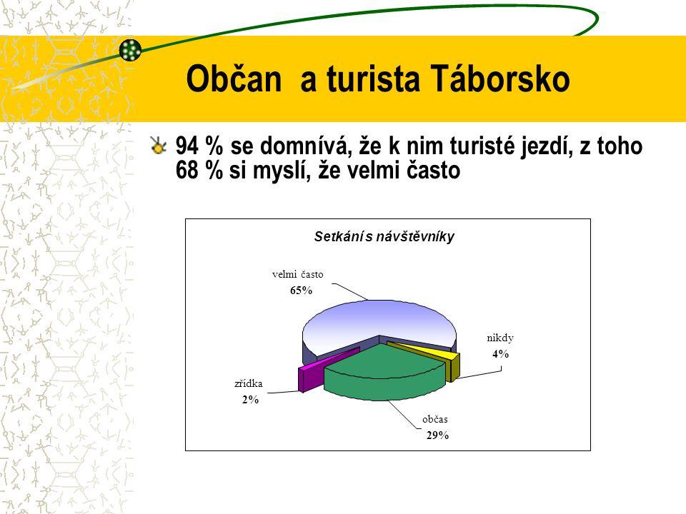 Občan a turista Táborsko 94 % se domnívá, že k nim turisté jezdí, z toho 68 % si myslí, že velmi často Setkání s návštěvníky zřídka 2% občas 29% nikdy 4% velmi často 65%