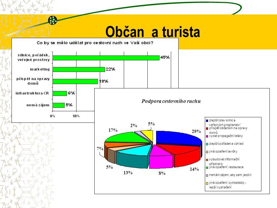Občan a turista Podpora cestovního ruchu 5% 2% 7% 5% 13% 8% 14% 17% 29% zlepšit stav silnic a veřejných prostranství přispět občanům na opravy domů vydat propagační letáky zlepšit pořádek a vzhled jiná opatření:lavičky vybudovat informační středisko jiná opatření: restaurace nemám zájem, aby sem jezdili jiná opatření: cyklostezky - lepší vyznačení