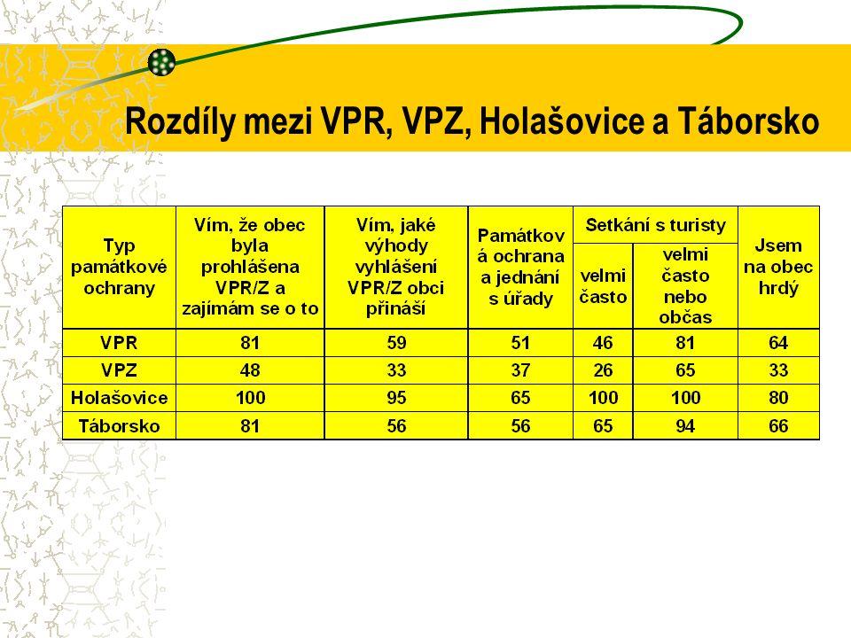 Rozdíly mezi VPR, VPZ, Holašovice a Táborsko