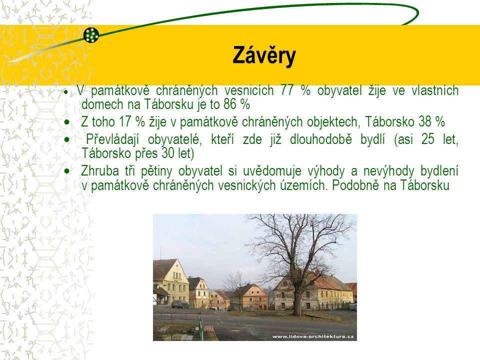 Závěry  V památkově chráněných vesnicích 77 % obyvatel žije ve vlastních domech na Táborsku je to 86 %  Z toho 17 % žije v památkově chráněných objektech, Táborsko 38 %  Převládají obyvatelé, kteří zde již dlouhodobě bydlí (asi 25 let, Táborsko přes 30 let)  Zhruba tři pětiny obyvatel si uvědomuje výhody a nevýhody bydlení v památkově chráněných vesnických územích.