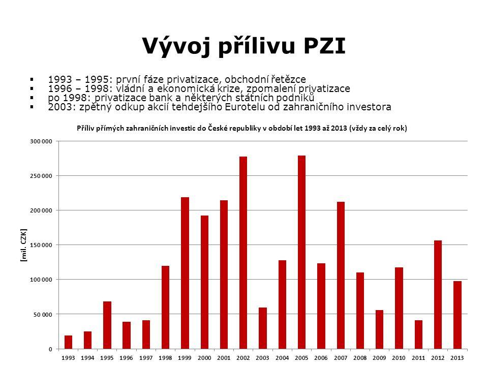 Vývoj přílivu PZI  1993 – 1995: první fáze privatizace, obchodní řetězce  1996 – 1998: vládní a ekonomická krize, zpomalení privatizace  po 1998: privatizace bank a některých státních podniků  2003: zpětný odkup akcií tehdejšího Eurotelu od zahraničního investora