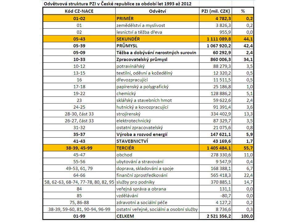 Sektorové změny PZI  zpracovatelský průmysl oslabuje: -rok 2000: 38,1 % -rok 2005: 38,1 % -rok 2010: 31,2 %  služby posilují: -rok 2000: 51,7 % -rok 2005: 54,5 % -rok 2010: 55,6 % Z0047 Geografie průmyslu a zemědělství