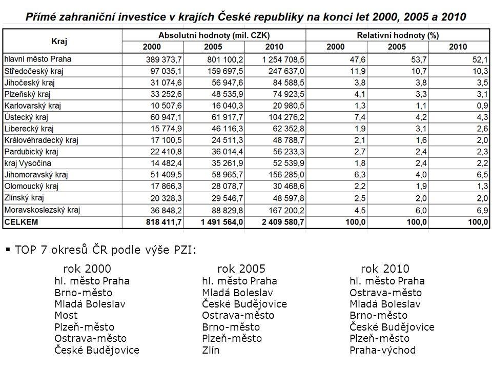  TOP 7 okresů ČR podle výše PZI: rok 2000 rok 2005 rok 2010 hl. město Prahahl. město Prahahl. město Praha Brno-městoMladá BoleslavOstrava-město Mladá