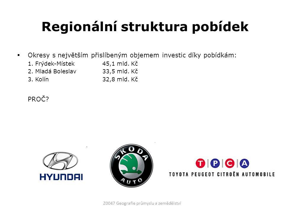 Regionální struktura pobídek  Okresy s největším přislíbeným objemem investic díky pobídkám: 1. Frýdek-Místek45,1 mld. Kč 2. Mladá Boleslav33,5 mld.